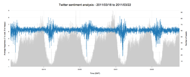 Twitter sentiment heartbeat compared with tweet volume