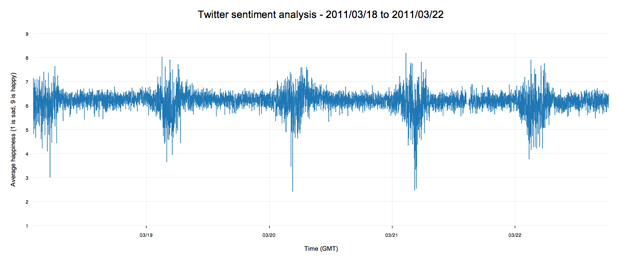 Twitter sentiment heartbeat