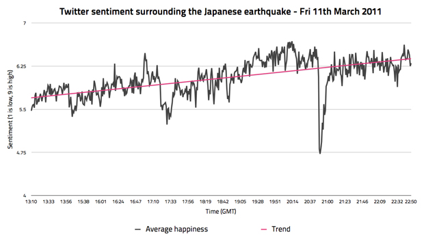 Twitter sentiment after the Japanese earthquake