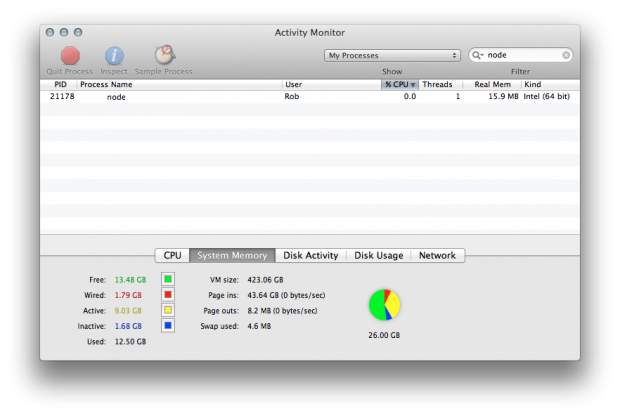 Node process running within Activity Monitor on OS X