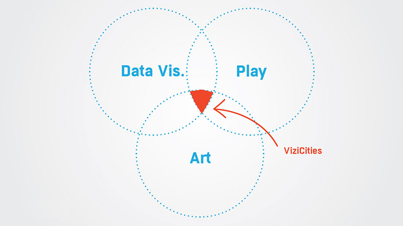 ViziCities: Data, Art & Play